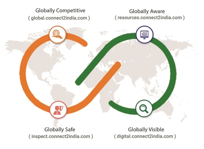 Find global importers and exporters | Connect2India